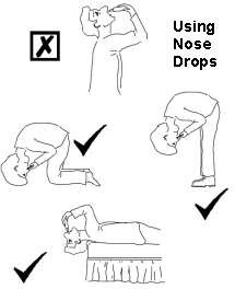 Diagram showing how to use nose drops