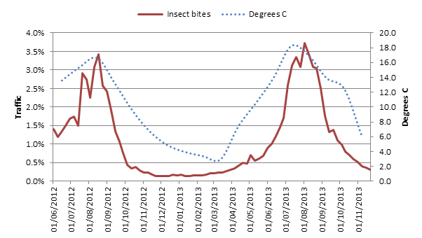 Insect bites and stings graph