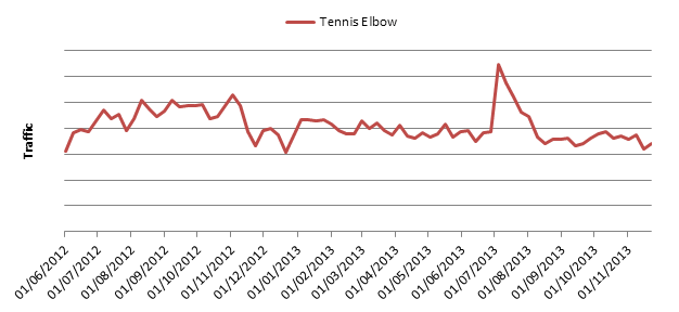 Tennis Elbow graph